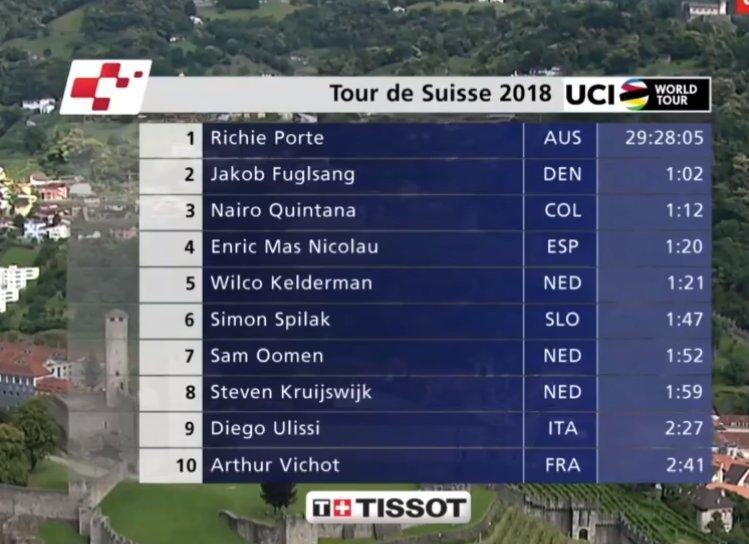 Tabla general al final de Tour de Francia