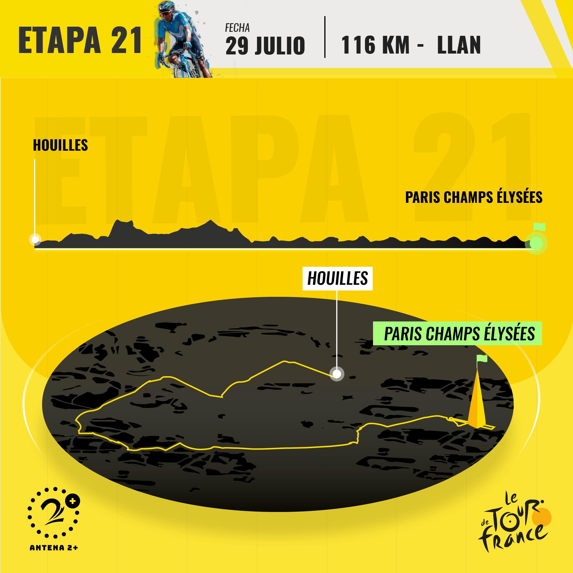 Etapa 21 del Tour de Francia