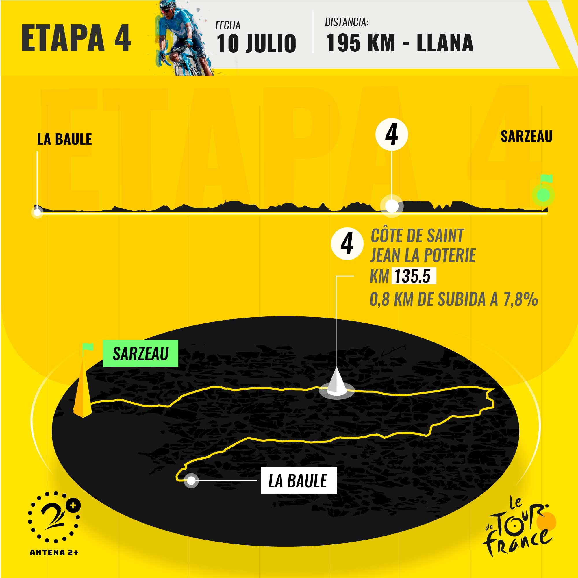 Recorrido de la cuarta etapa del Tour de Francia 2018