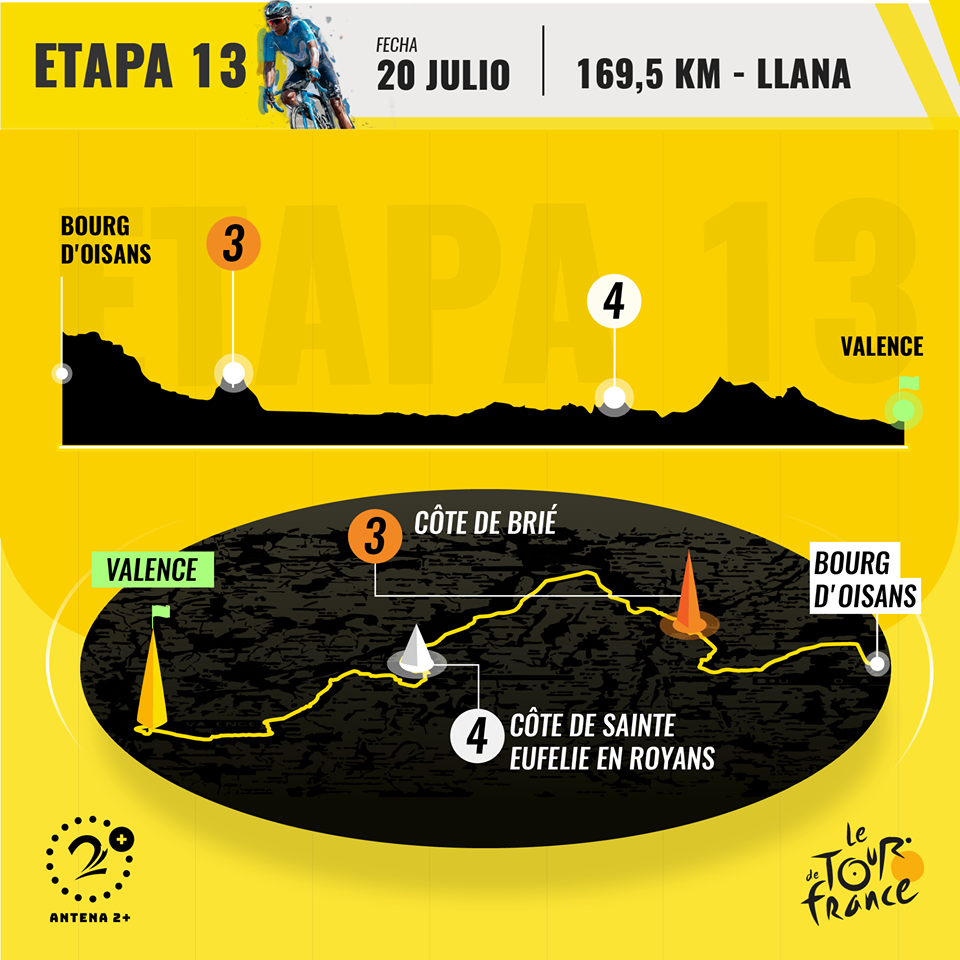 Etapa 13 de Tour de Francia entre Bourg d'Oissans y Valence