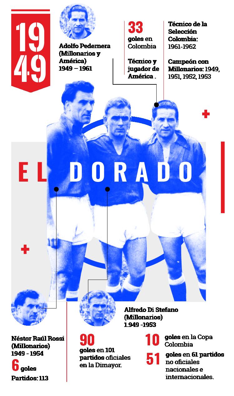 Millonarios fue el principal protagonista de 'El Dorado', una época trascendental al inicio de los 70 años de historia del fútbol colombiano. Anderson Rodríguez - Antena 2