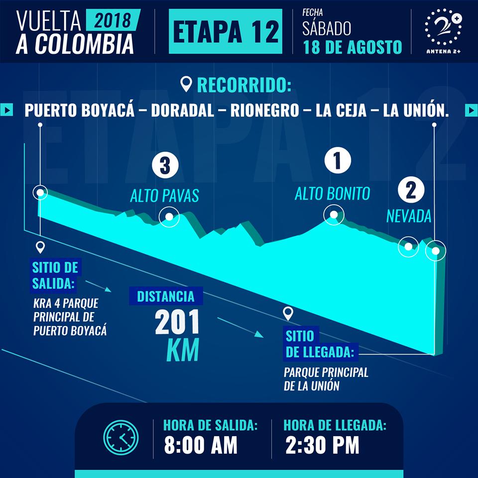 Etapa 12 - Vuelta a Colombia