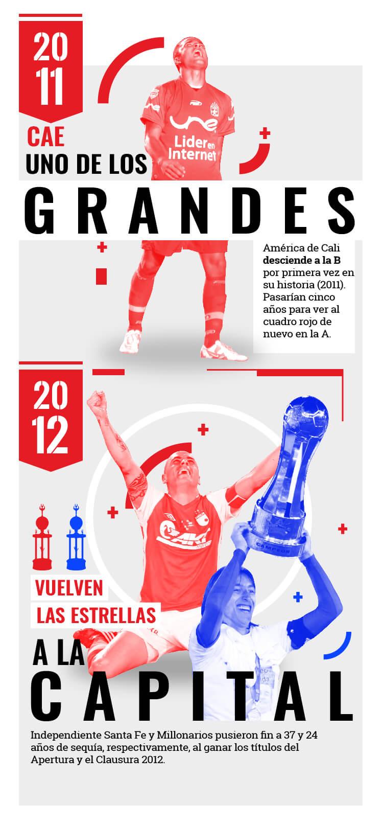 América vivió su drama en 2011, mientras Millonarios y Santa Fe celebraron en 2012