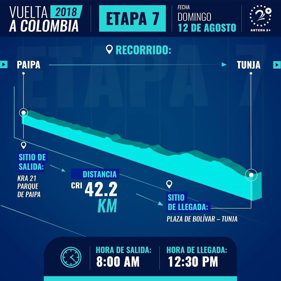 Etapa 7 de la Vuelta a Colombia 2018