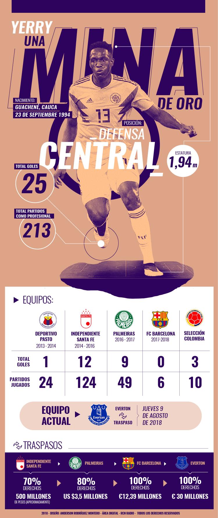 Yerry Min y sus números antes de llegar al Everton de la Premier League
