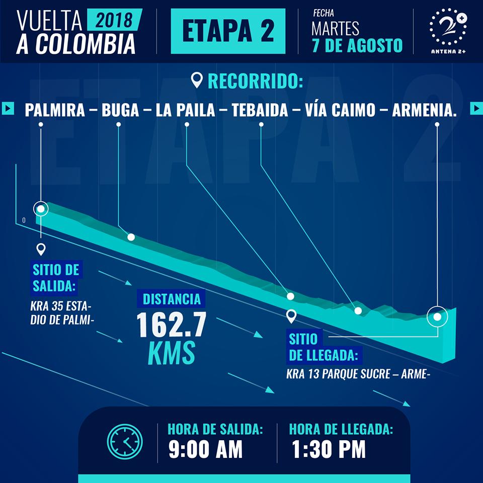Etapa 2 de la Vuelta a Colombia 2018