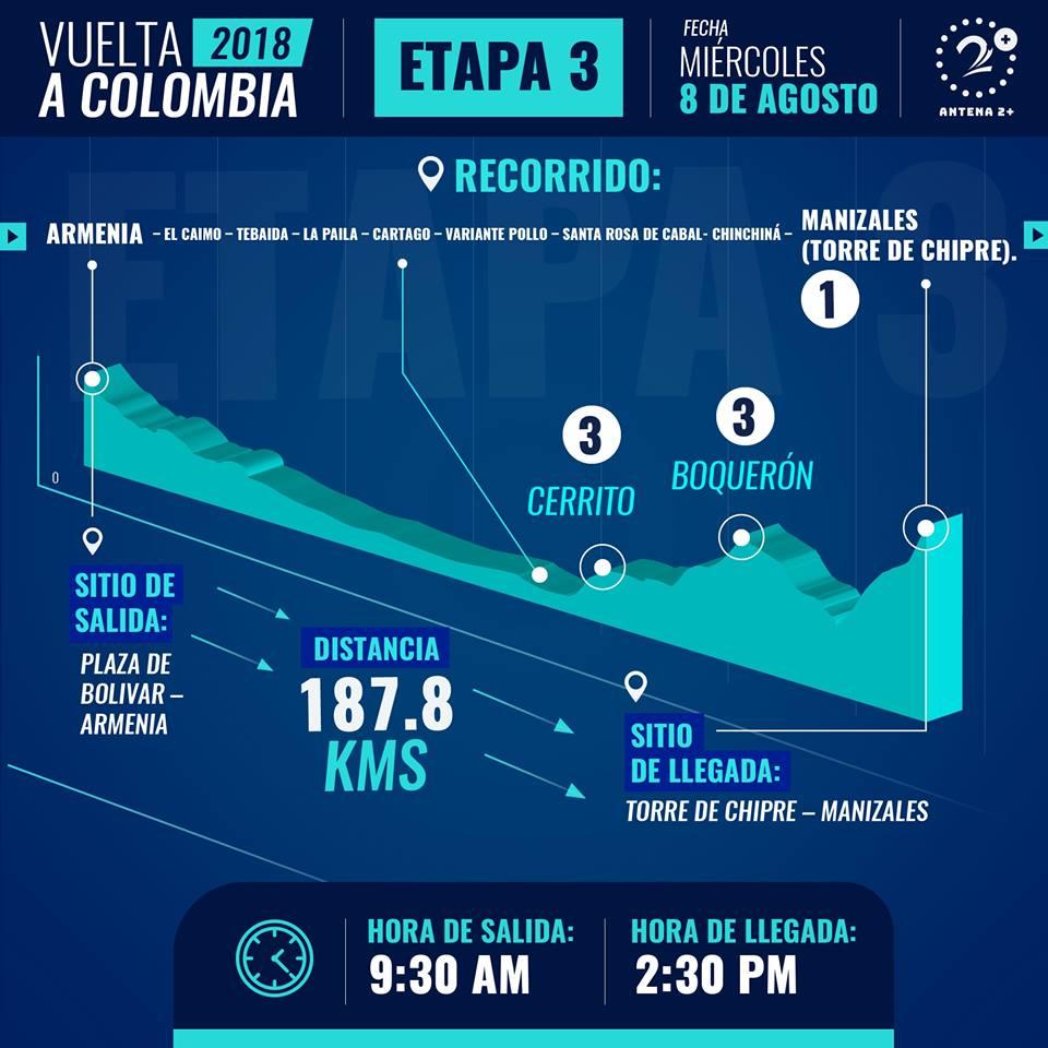 Etapa tres de la Vuelta a Colombia