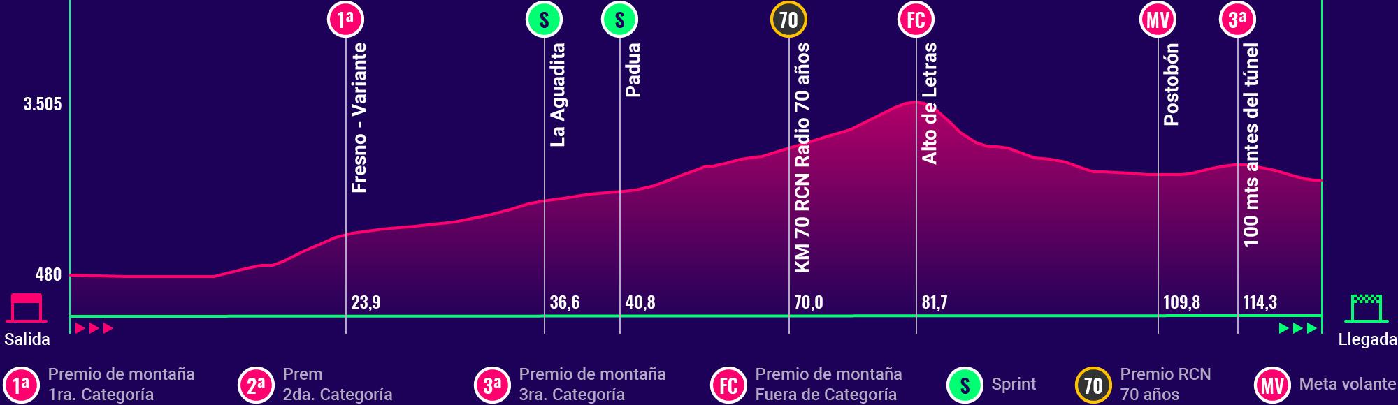 La altimetría de la 7ª etapa del Clásico RCN 2018