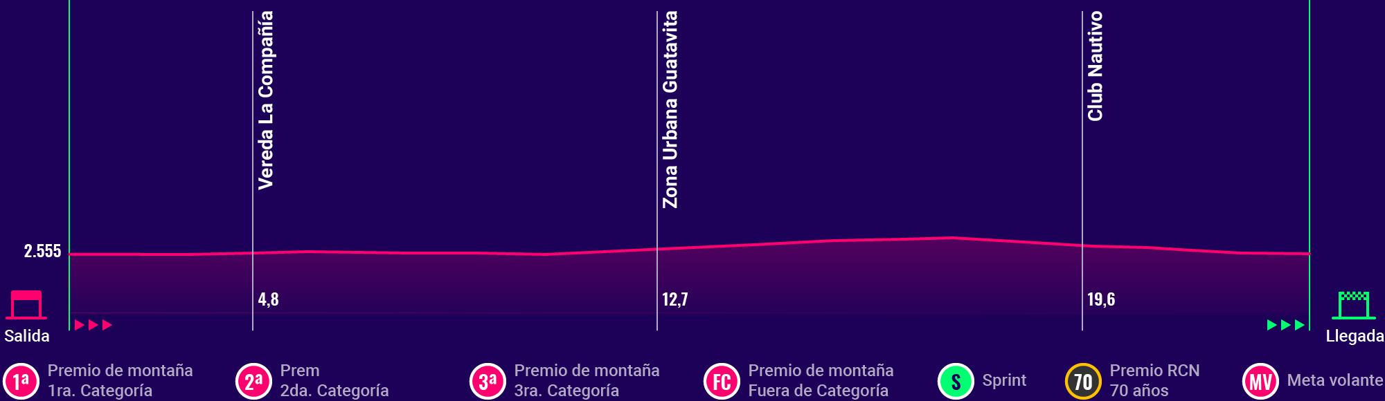 Así es la planimetría de la  5ta etapa del Clásico RCN 2018