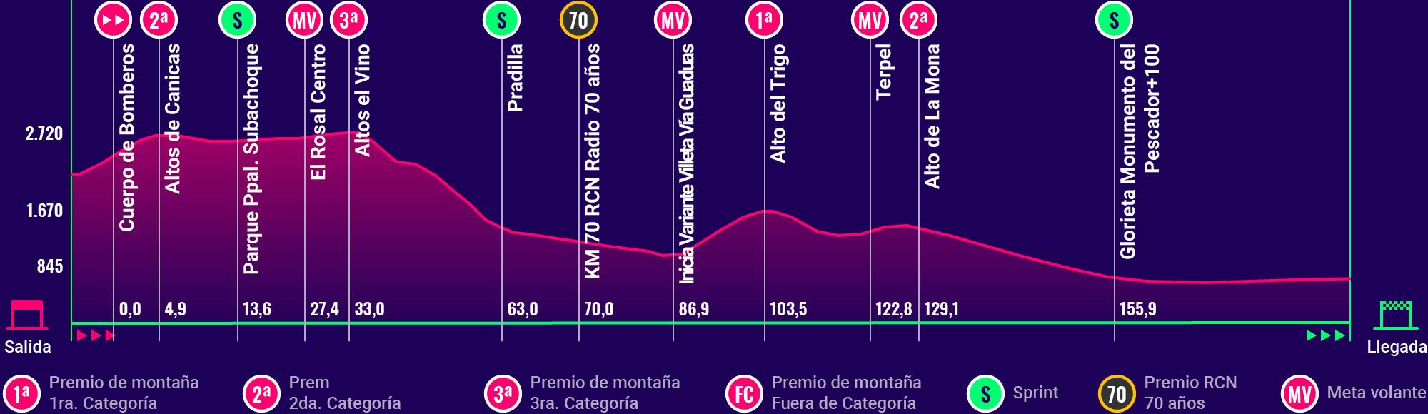 Altimetría de la 6ª etapa del Clásico RCN 2018