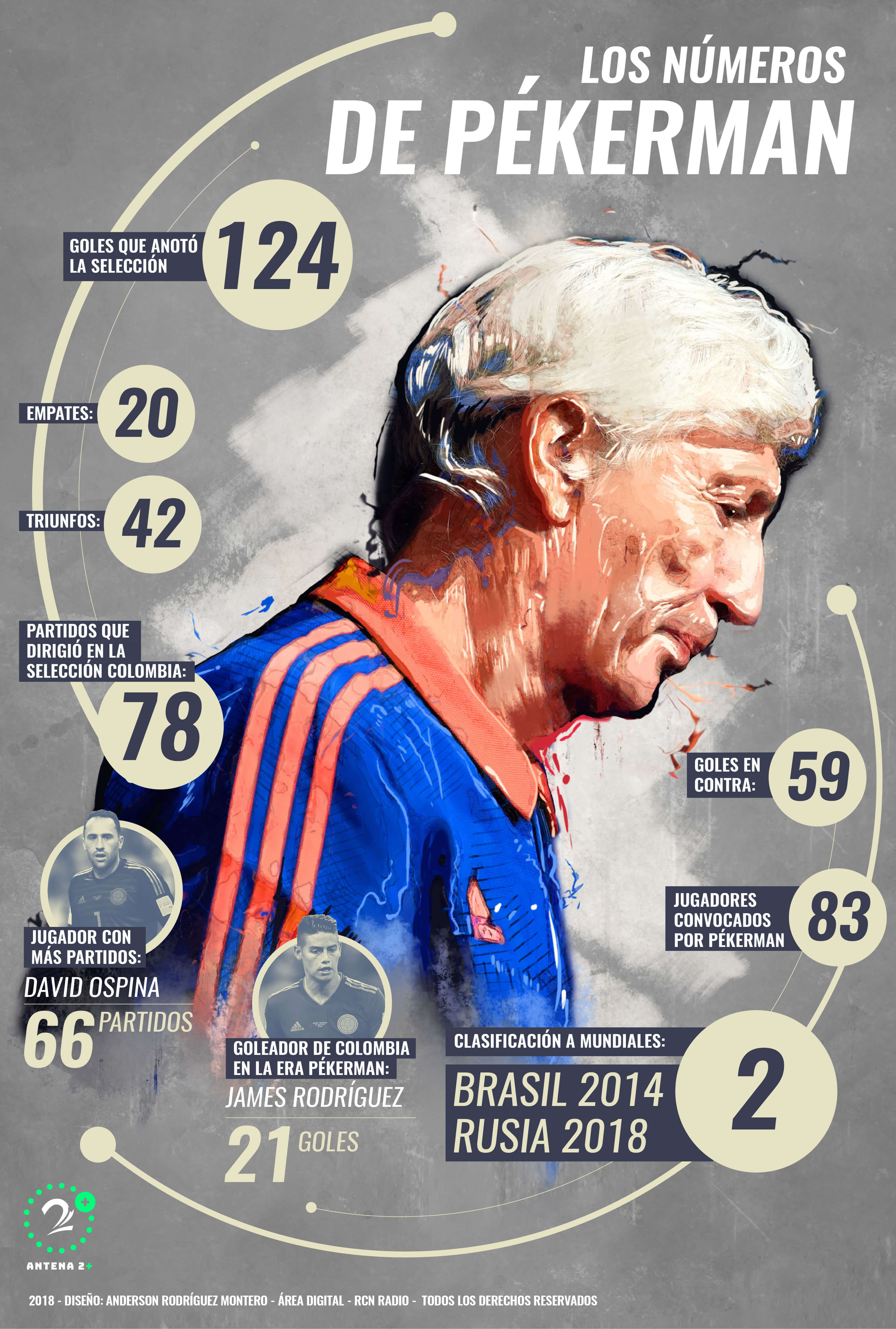 José Pékerman y sus números como técnico de la Selección Colombia durante seis años