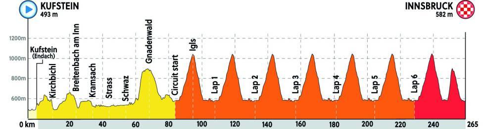 Altimetría de la prueba de ruta élite en los mundiales de ciclismo que se celebran en Austria