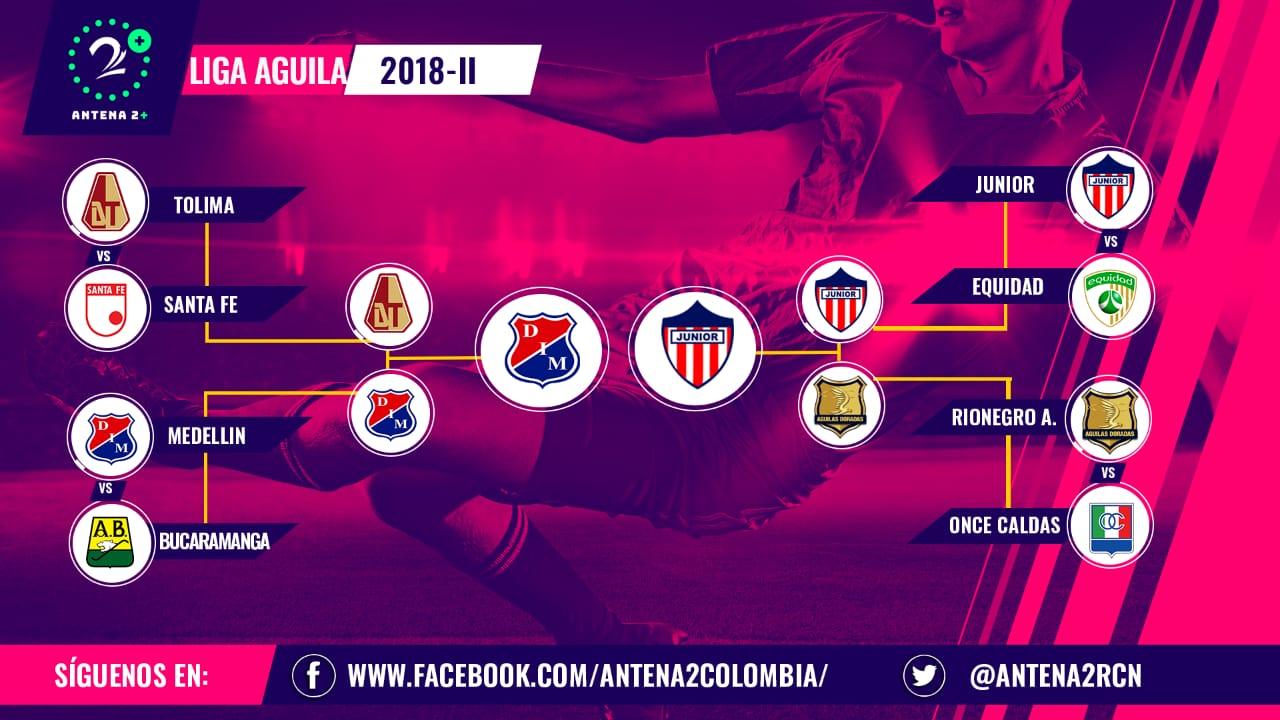 Cuadro final, Liga Águila 2018 II