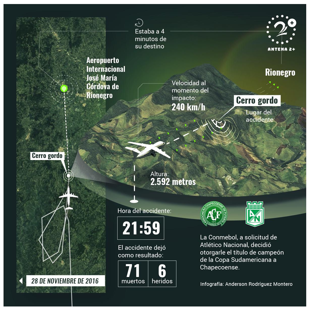 El vuelo LaMia se chocó en el cerro Gordo, a 4 minutos de la pista del aeropuerto