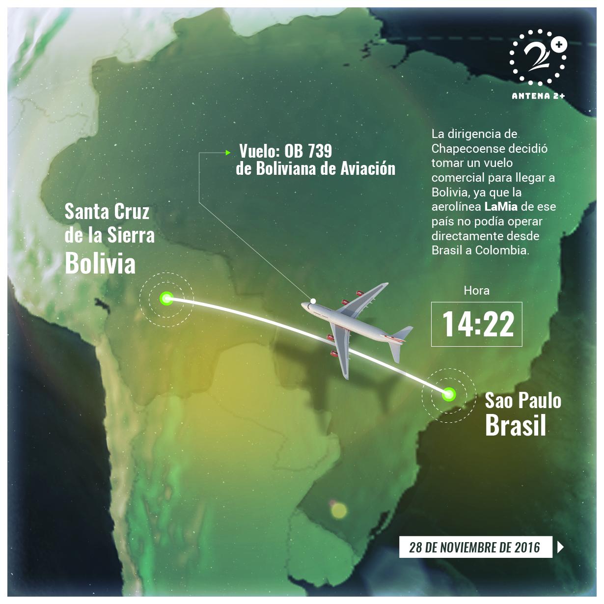 La aerolínea LaMia debe viajar de Santa Cruz de la Sierra, no lo pudo hacer directamente a Colombia