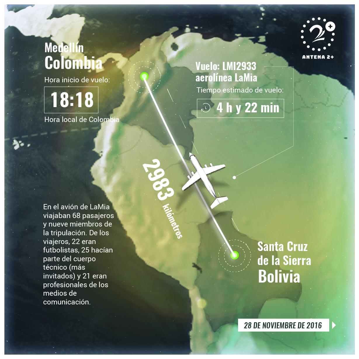 El vuelo LaMia 2933, inició su viaje con el combustible justo.