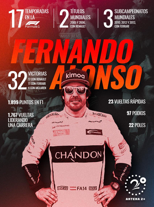 Fernando Alonso y sus números mientras estuvo en la Fórmula 1