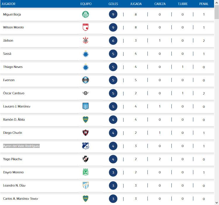 Tabla de goleadores, Copa Libertadores
