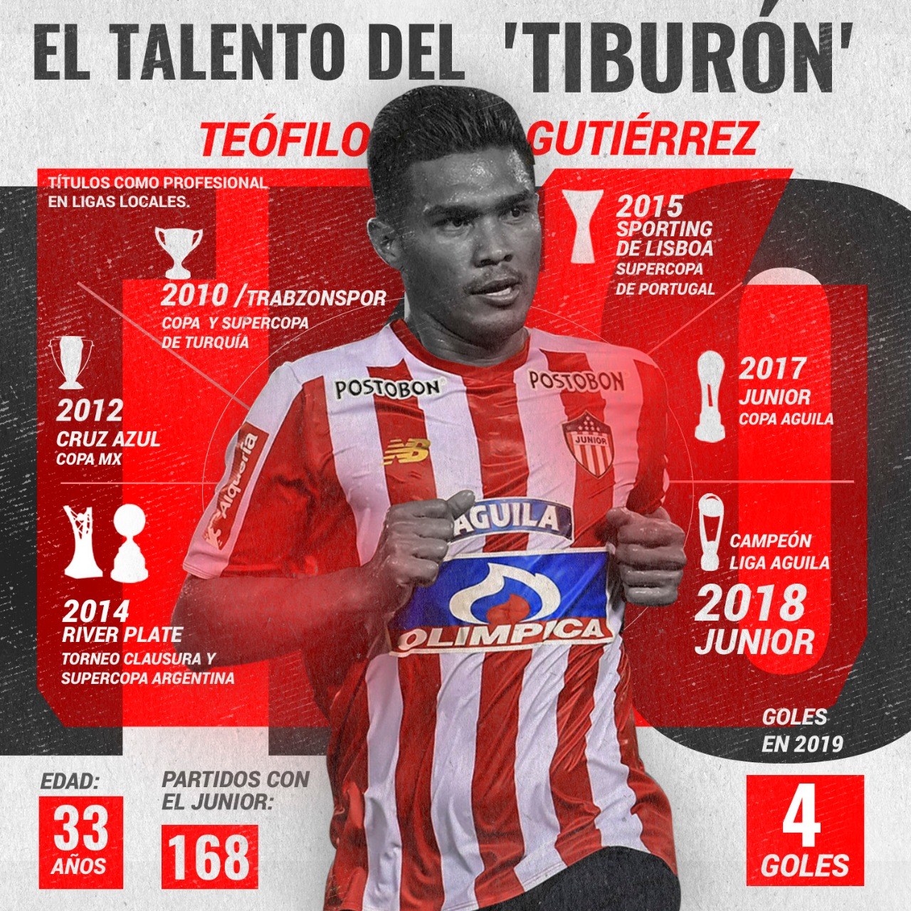 Teófilo Gutiérrez, líder del Junior campeón