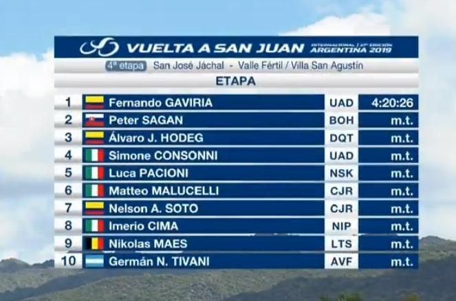 Tabla de posiciones de la Vuelta a San Juan