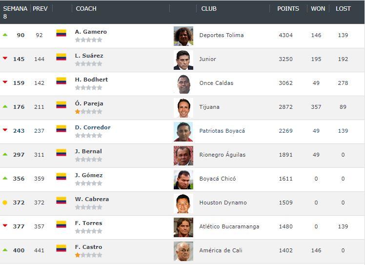 Escalafón de técnicos colombianos