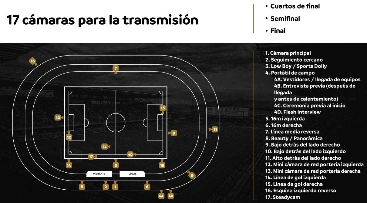 Cámaras fases finales de la Copa Libertadores