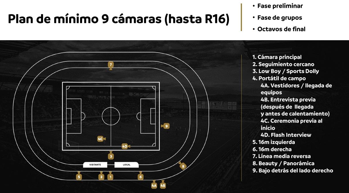 Cámaras primeras Fases Copa Libertadores