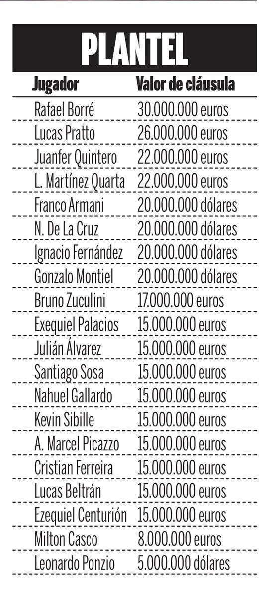 Cifras en River Plate