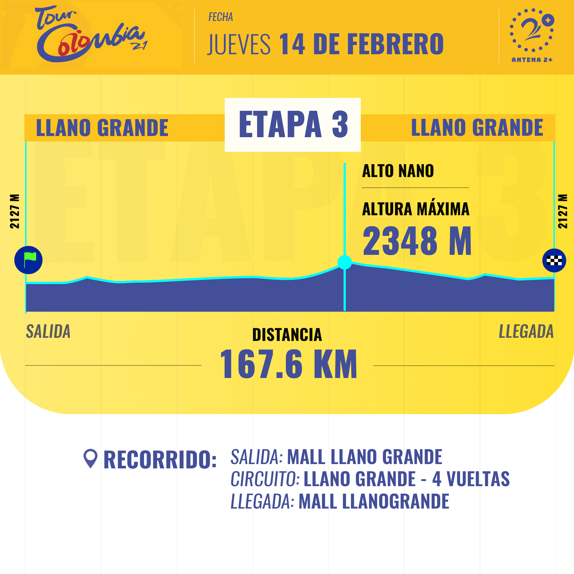 Así será la tercera etapa del Tour Colombia este jueves en Llano Grande.
