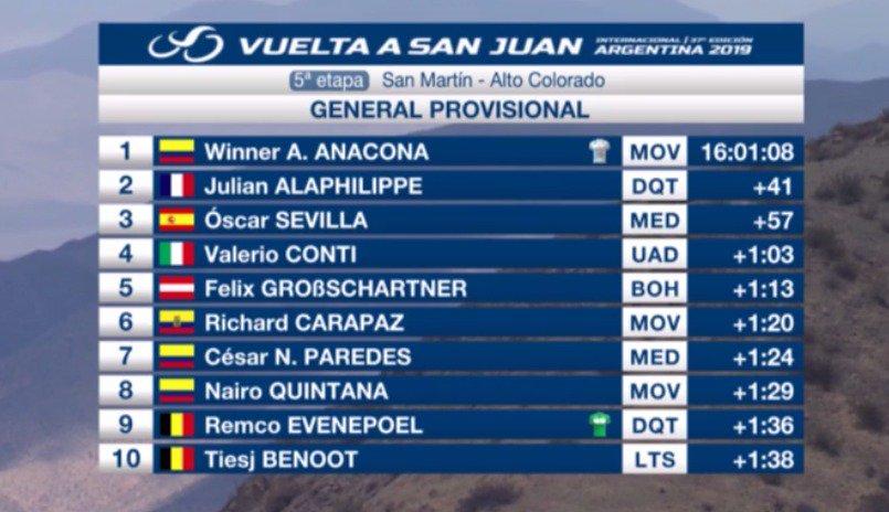 Clasificación general de la Vuelta a San Juan