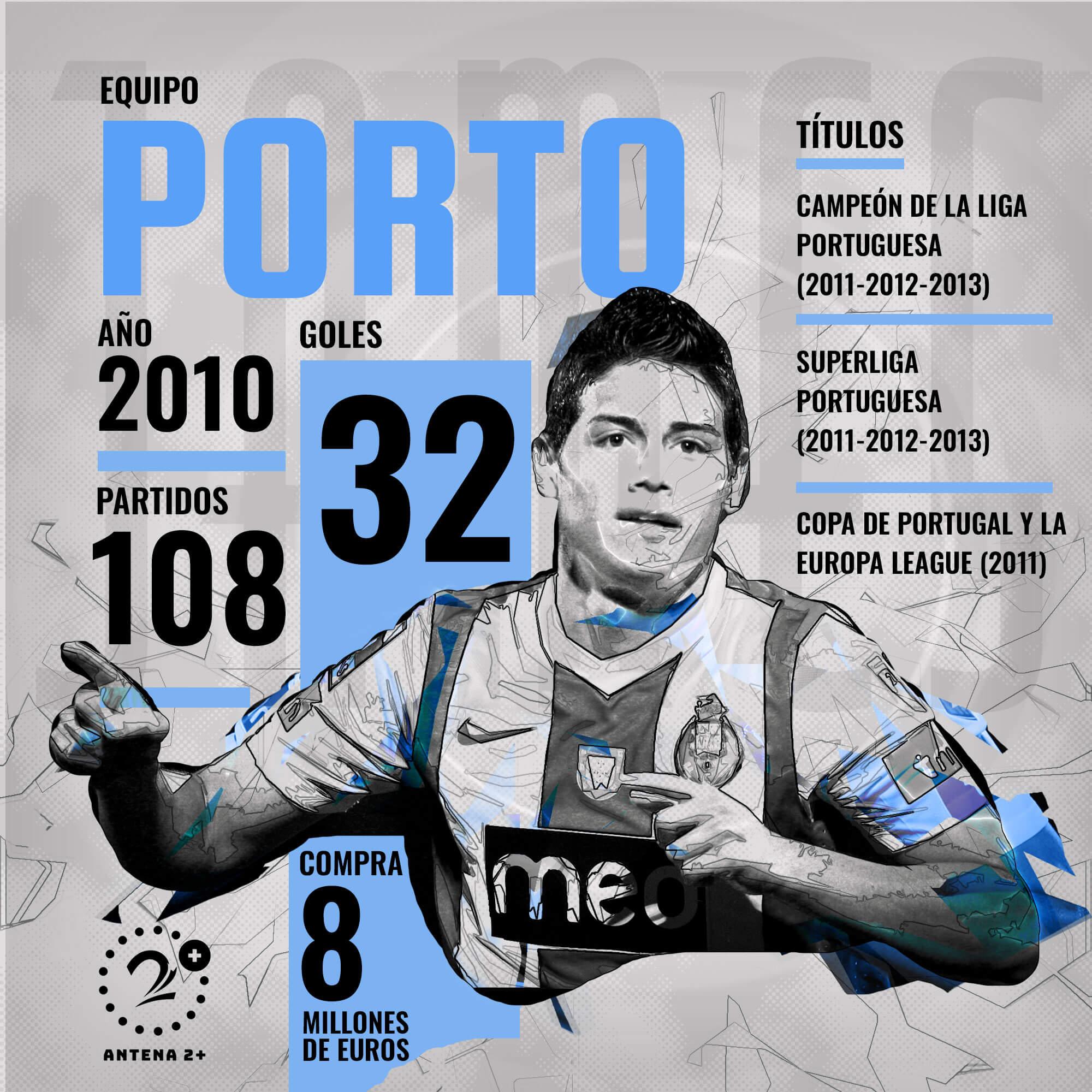 Los números de James Rodríguez en su paso por Porto