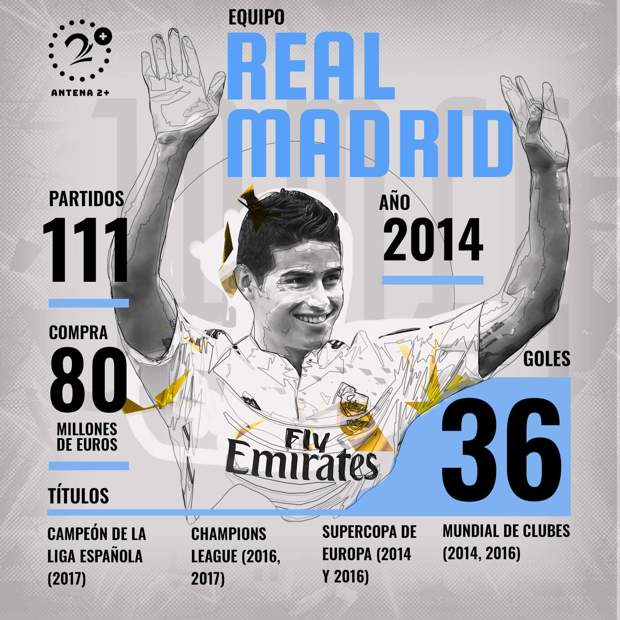Los números de James Rodríguez en su paso por Real Madrid