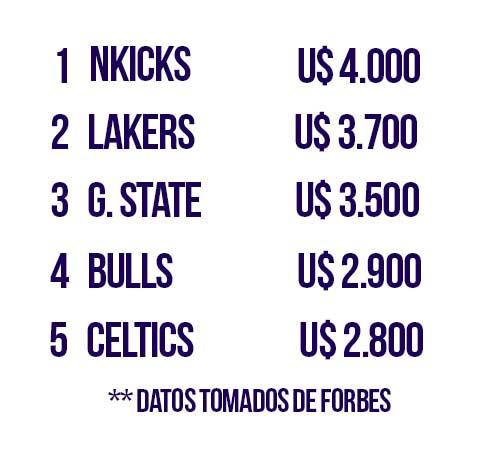 Ránking de los equipos más valiosos de la NBA