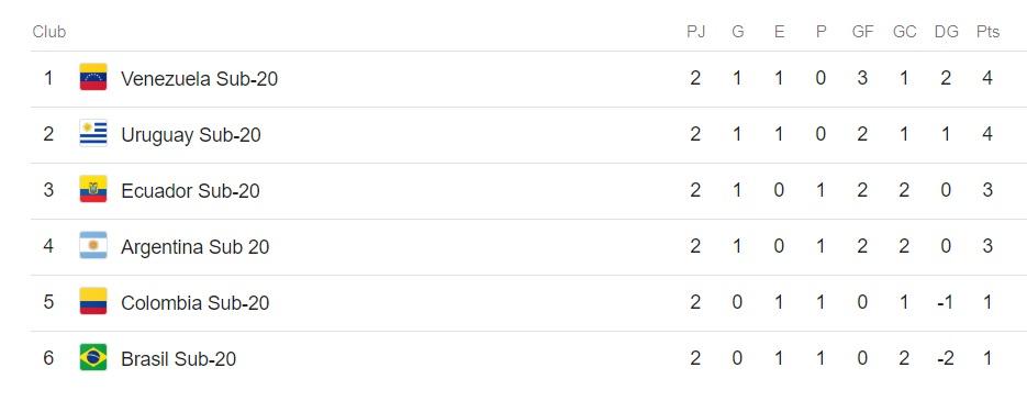 Tabla posiciones Sudamericano Sub-20