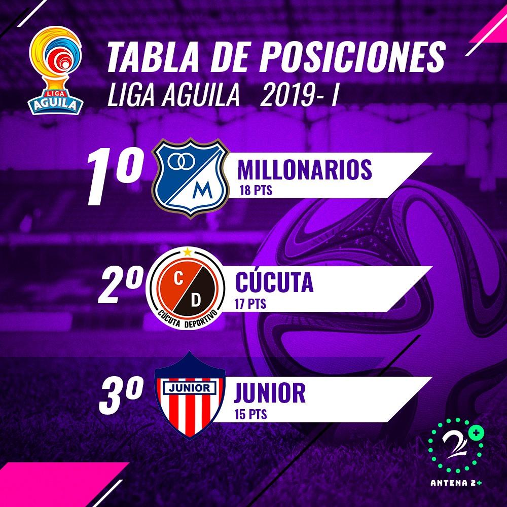 Tabla de posiciones, fecha 7 Liga Águila
