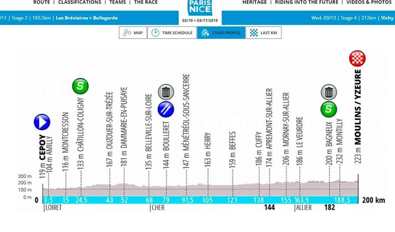 Así será el recorrido para la 3ª etapa de la Paris Niza