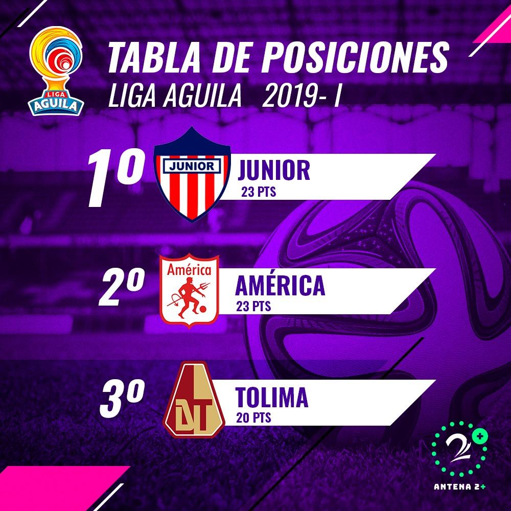 Liga Águila - tabla de posiciones tras la undécima fecha