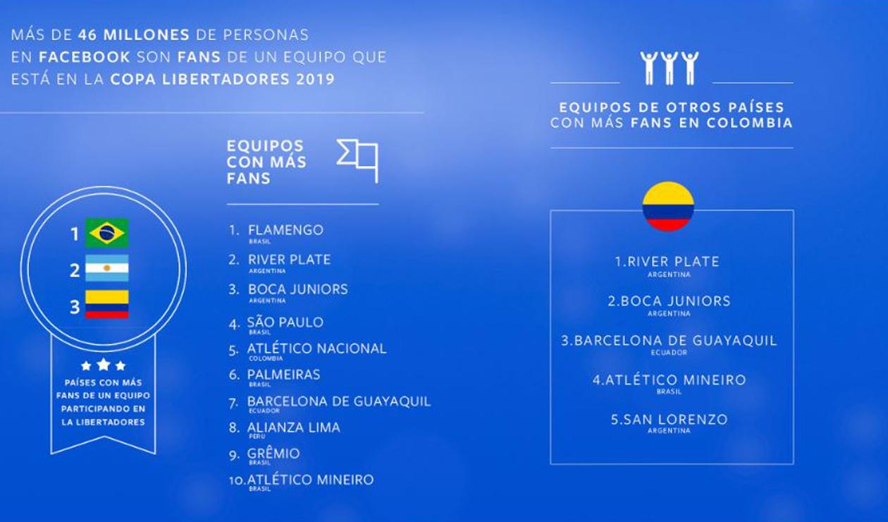 Top 10 de clubes sudamericanos en Facebook