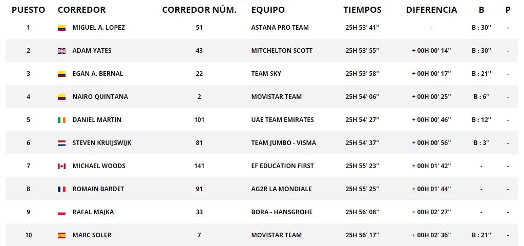 Clasificación general Vuelta a Cataluña - etapa 6