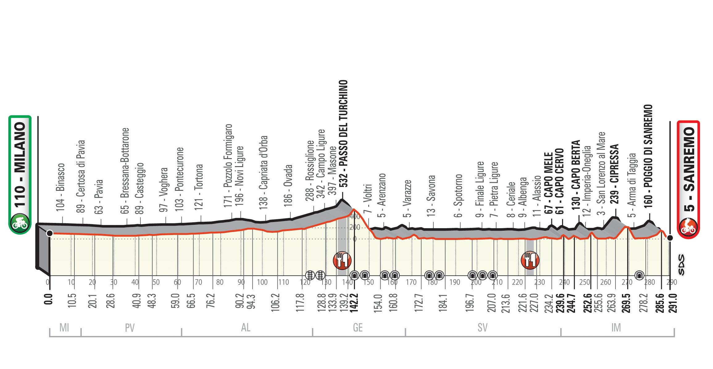 Milano San Remo