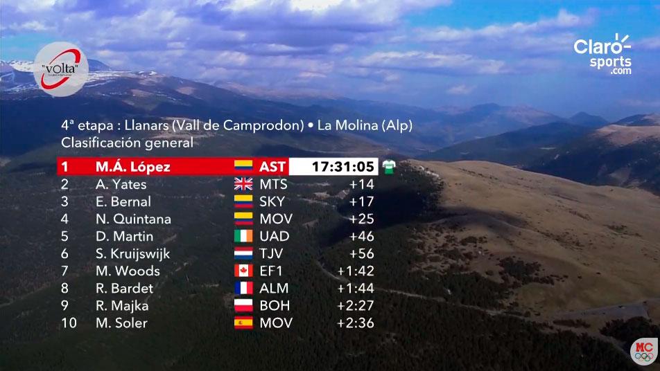 Clasificación general de la Vuelta a Cataluña tras la cuarta etapa