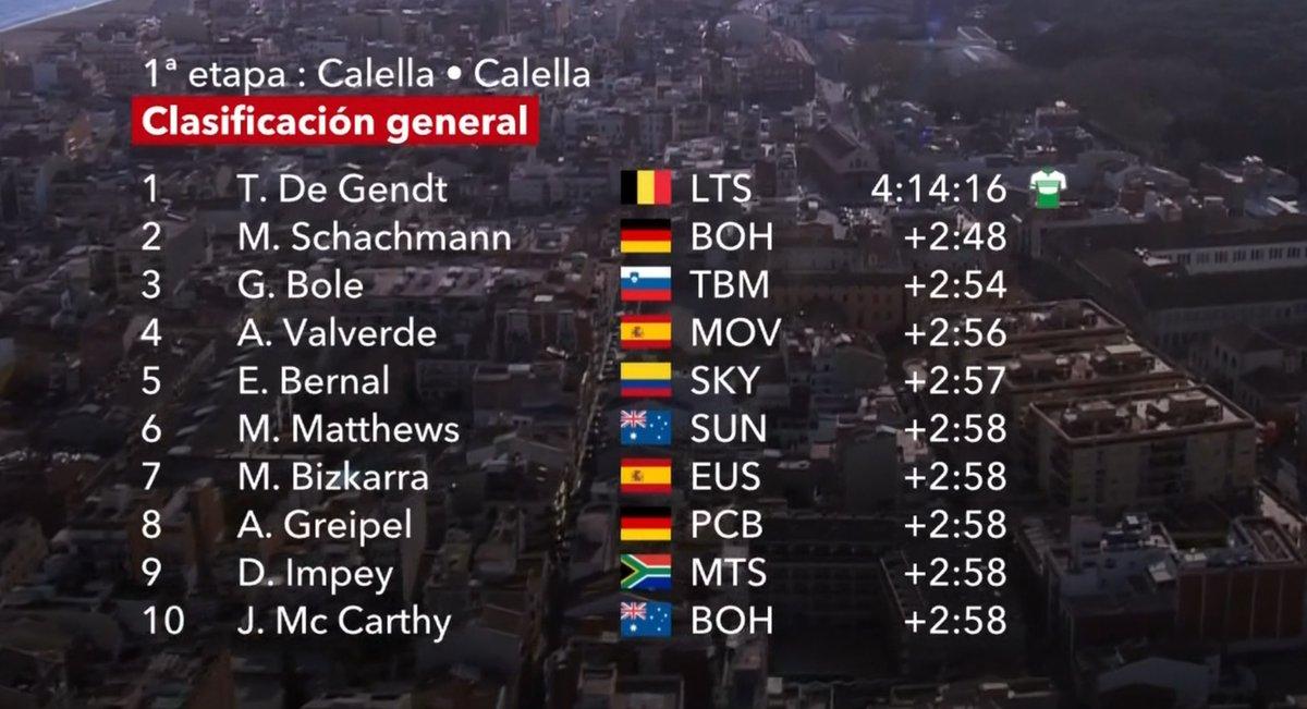Clasificación general de la Vuelta a Cataluña tras la primera etapa