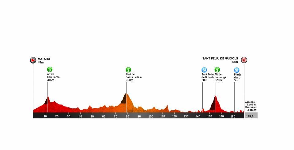 Recorrido de la segunda etapa de la Vuelta a Cataluña 2019