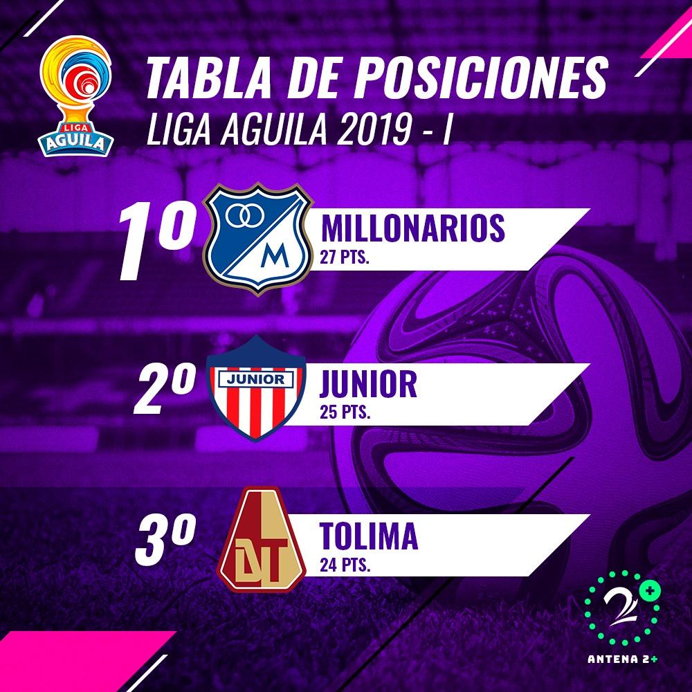 Millonarios es líder, seguido por Junior y Tolima, finalizada la fecha 13 de la Liga Águila