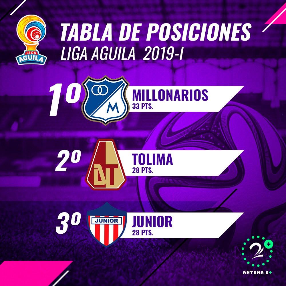 Tabla de posiciones Liga Águila fecha 16