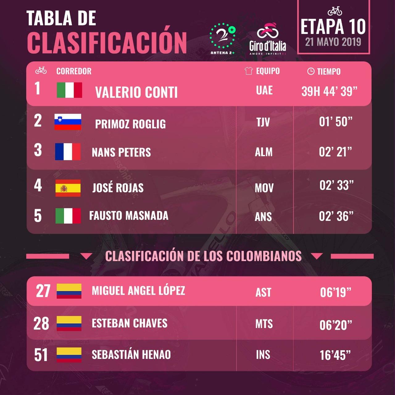 Clasificación Giro de Italia - Etapa 10