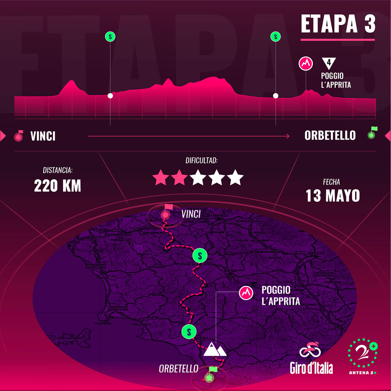 Así será el recorrido de la 3ª etapa del Giro de Italia