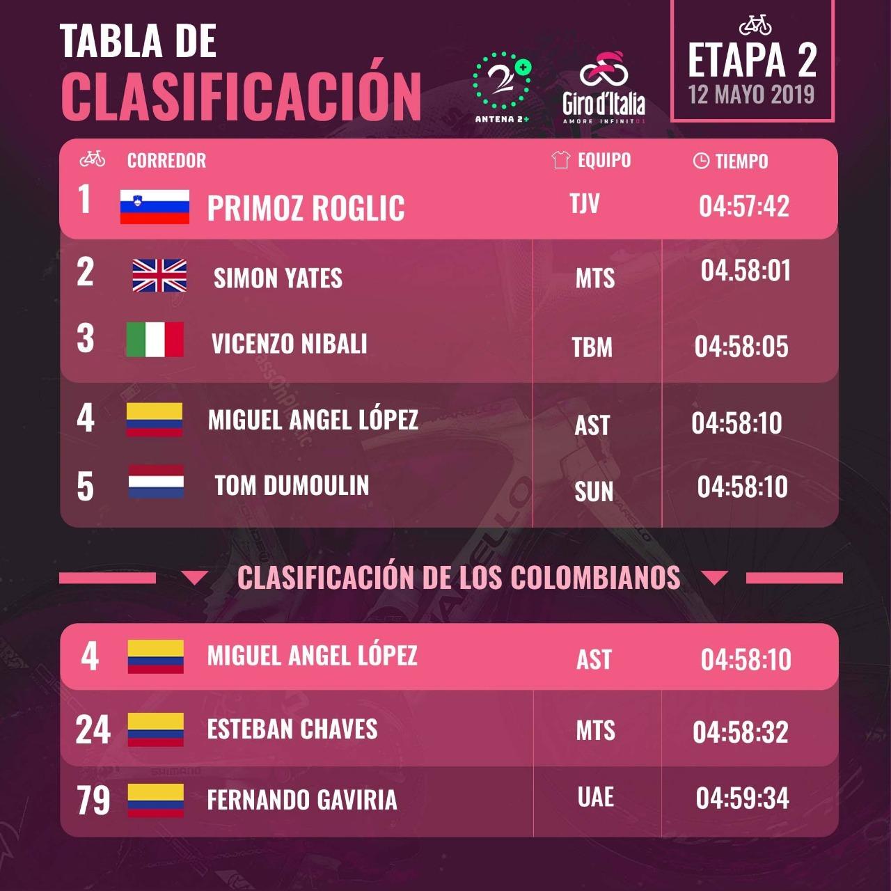 Clasificaciones tras la etapa 2 del Giro de Italia 2019
