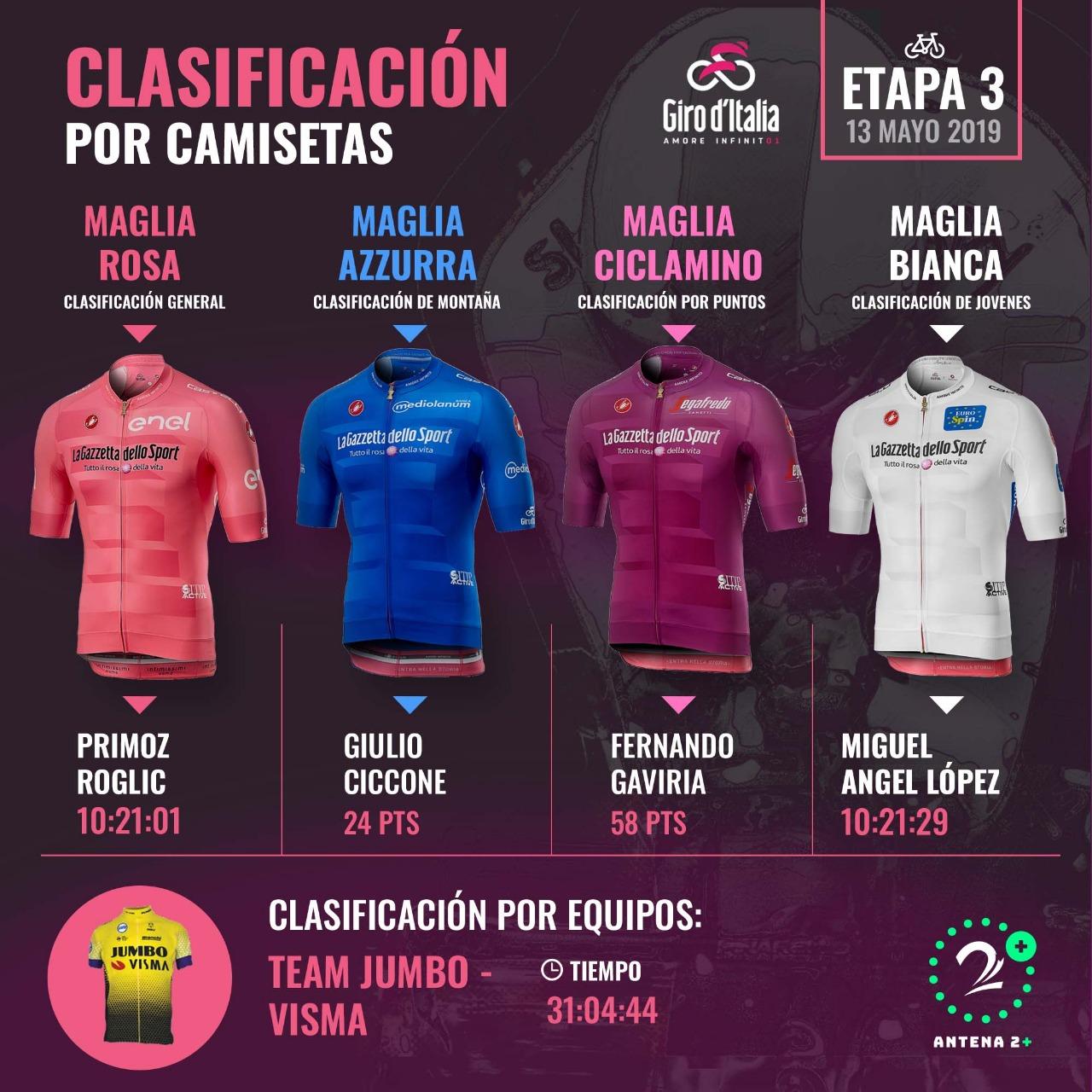 Así va la clasificación de las camisetas del Giro de Italia