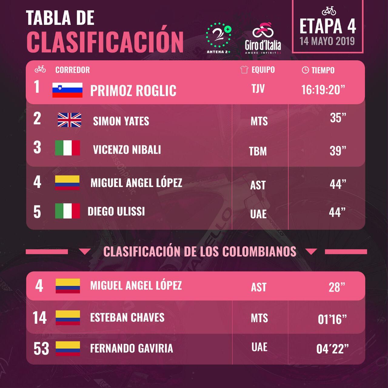Clasificación del Giro de Italia, tras la 4 etapa